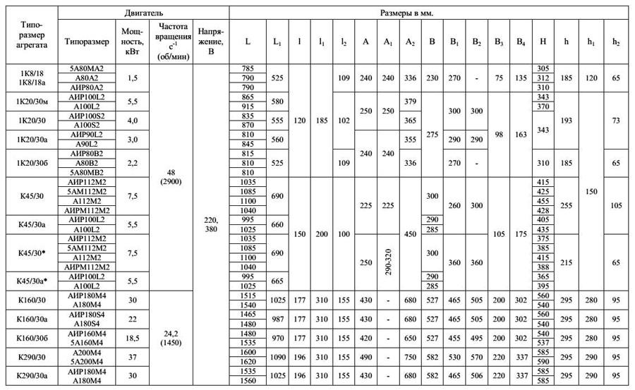 Габаритные размеры насоса типа 1К